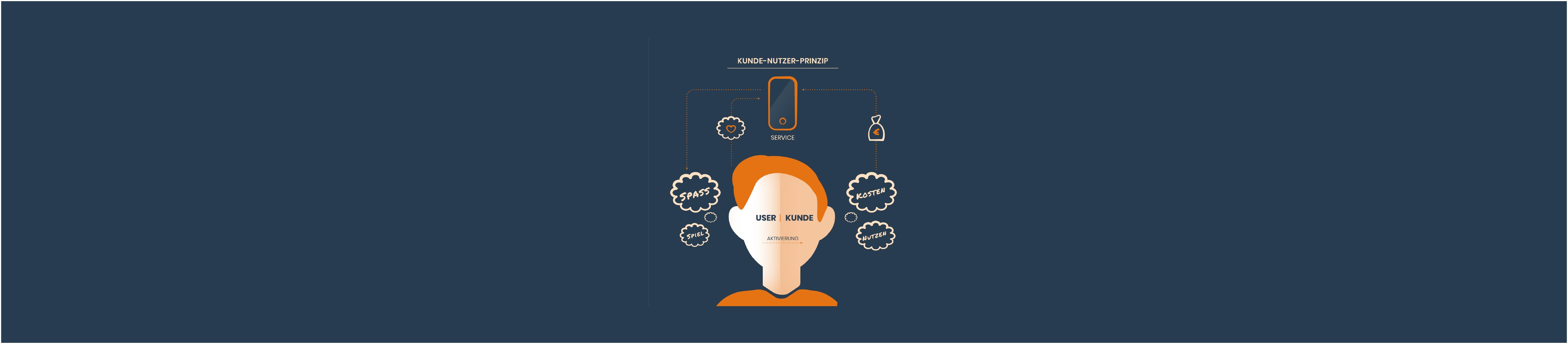 Warum es hilft zwischen Kunden und Nutzern zu unterscheiden – Nuance 01 – Kunde vs. Nutzer – Artikel
